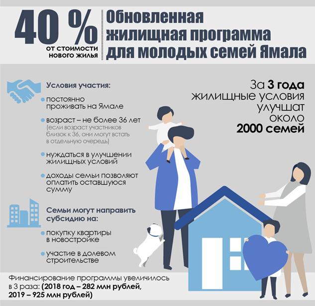 программа на расширение жилищных условий